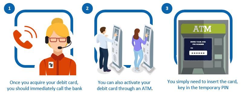 How to Activate Affin Bank Debit Card via ATM