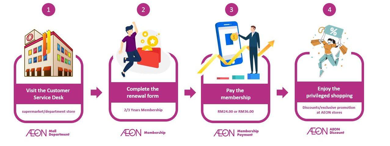 How to Renew AEON Member Card Online via Customer Service